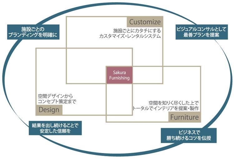 SFCオリジナルレンタルシステム